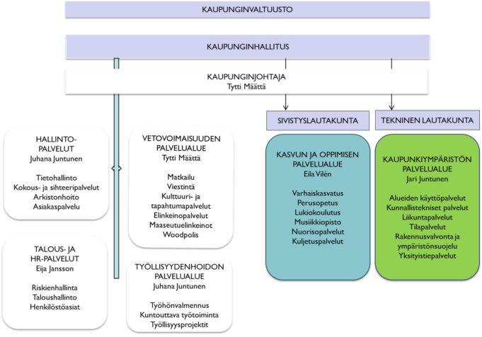 Organisaatiokaavio 2019